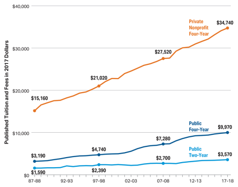 Textbook costs are rising faster than college tuition